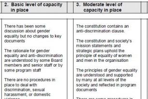 Gender Capacity Assessment Matrix