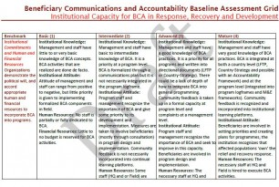 Beneficiary Communications and Accountability Baseline Assessment Grid