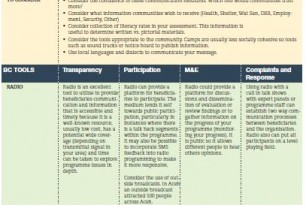 Beneficiary Communications and Accountability Tools Table on Accountability to Beneficiaries