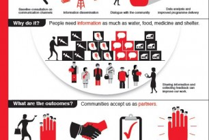 Beneficiary communication infographics