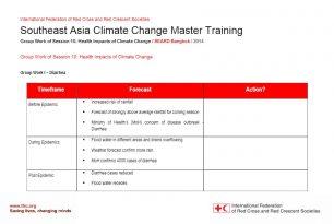 Group work – Session 10 – Climate change adaptation training kit 2016