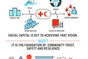 Series 3 – Why social capital is important to Red Cross and Red Crescent