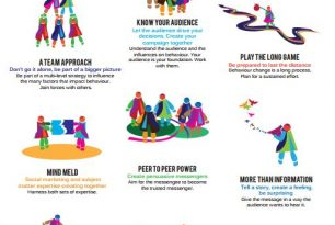Messaging campaigns guidance – poster – Humanitarian Diplomacy and Advocacy