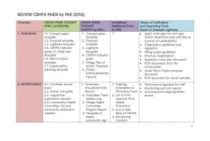 Review of CBHFA, Palang Merah Indonesia (PMI) 2012 – Community Based Health and First Aid (CBHFA)