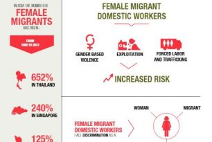 Female Migration in Asia Pacific – Migration