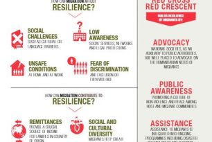 Migration and Resilience in Asia Pacific Infographics – Migration