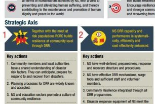Asia Pacific National Societies DRM Strategy towards Community Resilience 2016-2020