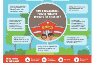 School Safety in Myanmar infographic series: How School Safety can be Improved