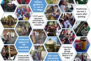 Infographic: Resilient Communities in Myanmar