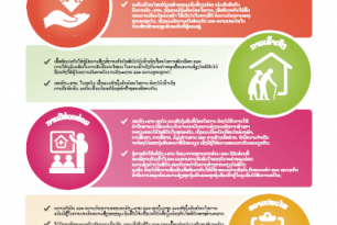 Poster by Lao Red Cross – Minimum Standard in Disasters for Men and Women and Challenges: Disaster Risk Reduction (in Lao language)