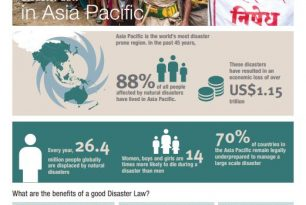 Disaster Law in Asia Pacific