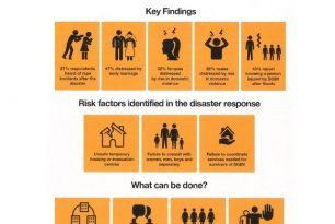 The Responsibility To Prevent and Respond to Sexual and Gender-Based Violence in Disasters and Crises-Lao PDR
