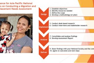 IFRC Asia Pacific Overview of Migration and Displacement Needs Assessment Guidance