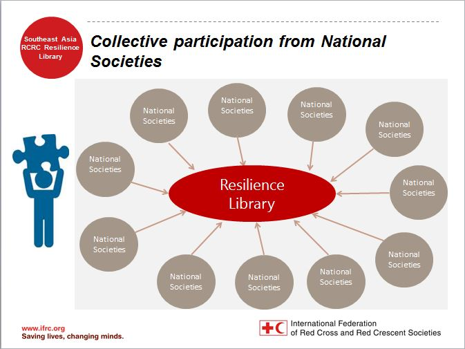 collective-participation-from-national-societies