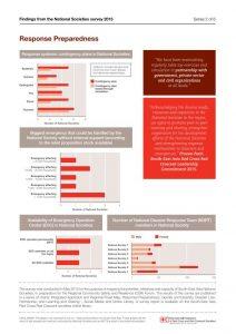 Chart 2: Response preparedness - Infographics