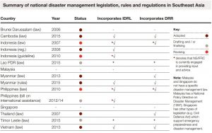 Summary of national disaster management legislation, rules and regulations in Southeast Asia as of December 2015