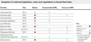 Summary of national disaster management legislation, rules and regulations in South East Asia as of January 2015