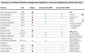 Summary of national disaster management legislation, rules and regulations in Southeast Asia as of June 2015