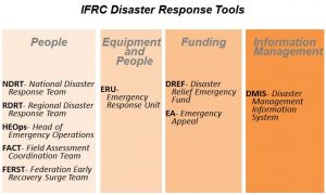 ifrc-disaster-response-tools