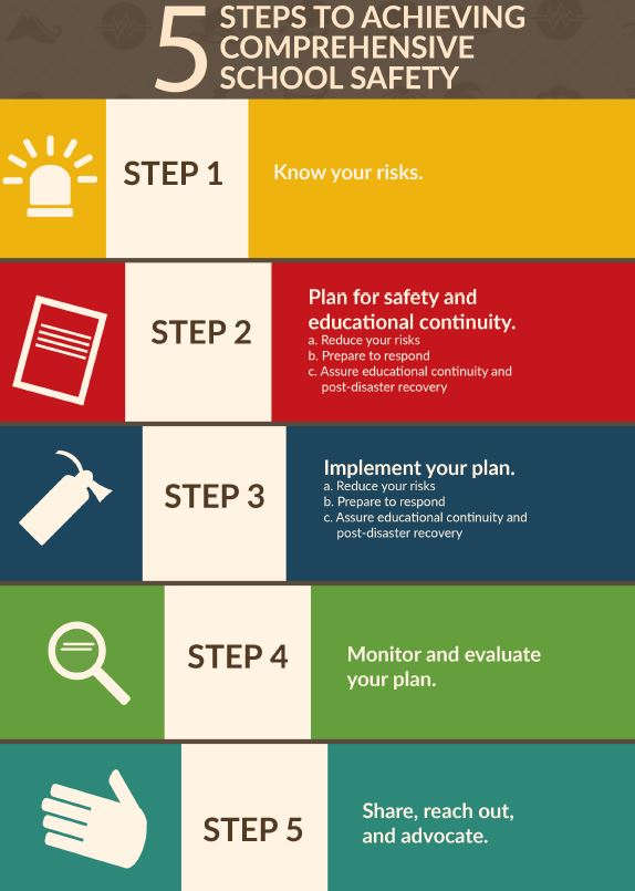 School Disaster Risk Management Guidelines For Southeast