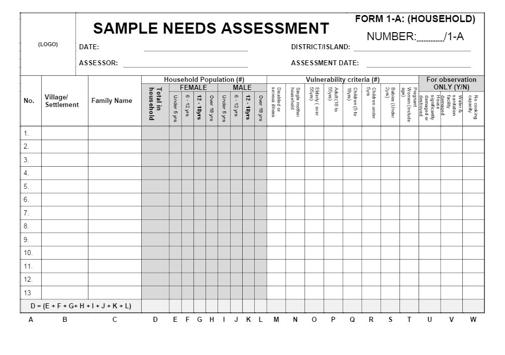 Sample Sex and age disaggregated data in needs assessment IFRC – Sample Needs Assessment