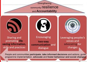 community-engagement-and-accountability-graph