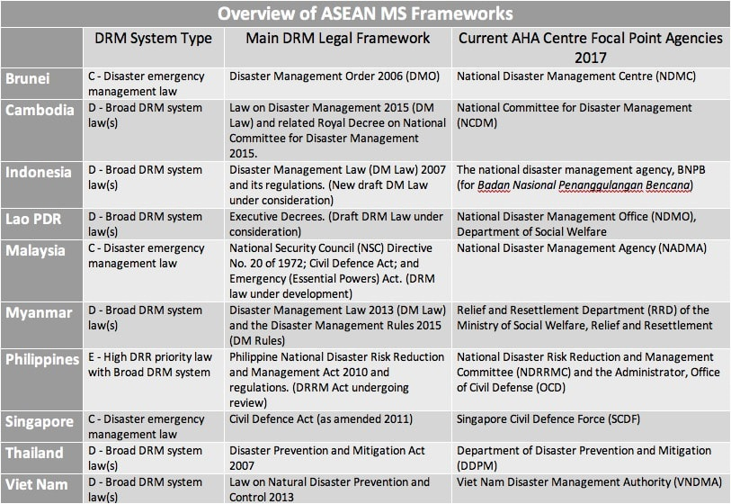ASEAN AADMER Mapping