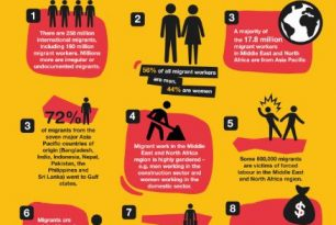 Labour Migration & Human Trafficking Infographic: Middle East North Africa